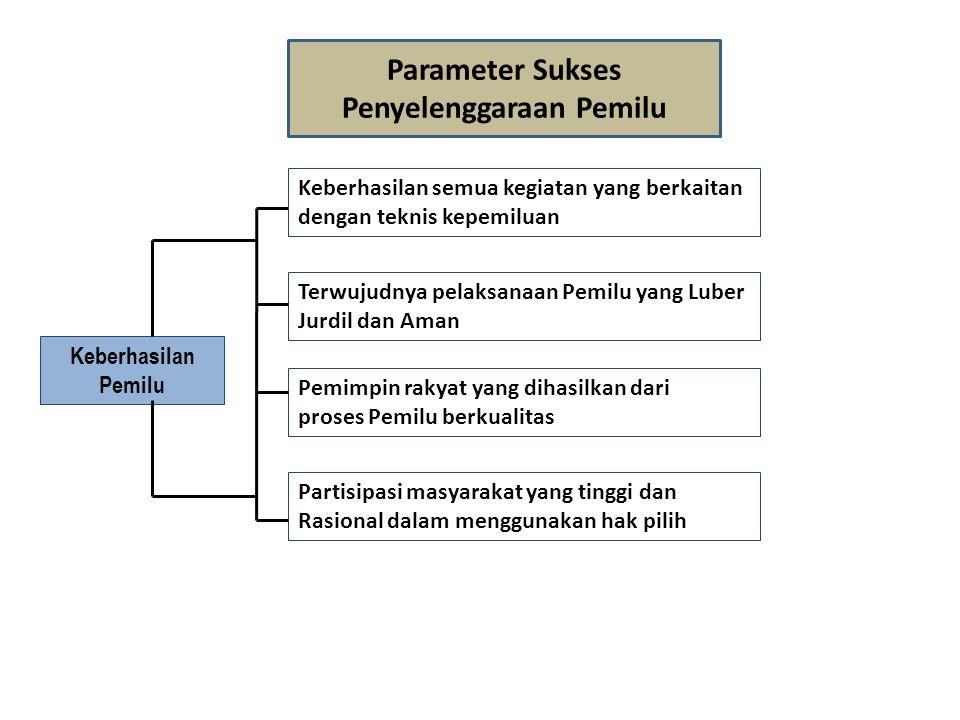 Parameter Sukses Penyelenggaraan Pemilu