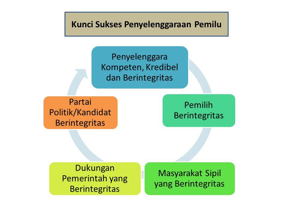 Kunci Sukses Penyelenggaraan Pemilu
