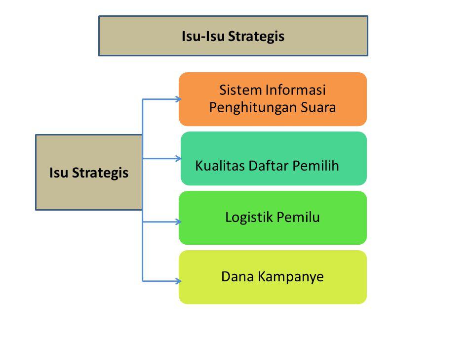 Isu-Isu Strategis Isu Strategis