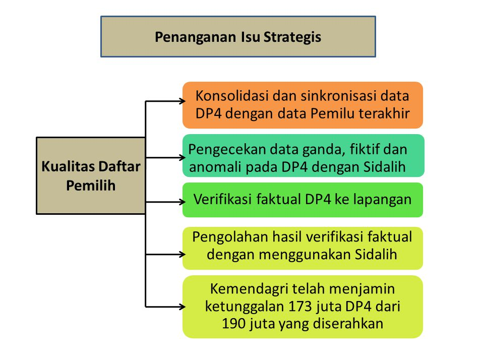 Penanganan Isu Strategis Kualitas Daftar Pemilih