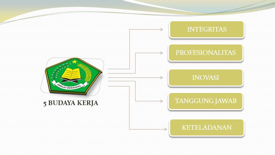 INTEGRITAS PROFESIONALITAS INOVASI TANGGUNG JAWAB 5 BUDAYA KERJA KETELADANAN