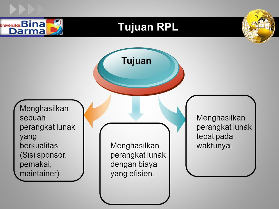 Tujuan RPL Tujuan. Menghasilkan sebuah perangkat lunak yang berkualitas. (Sisi sponsor, pemakai, maintainer)