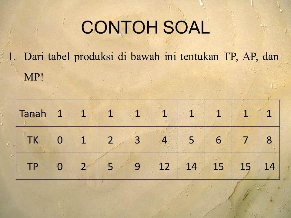 CONTOH SOAL Dari tabel produksi di bawah ini tentukan TP, AP, dan MP!