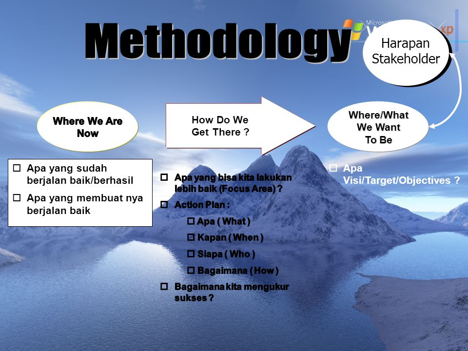 Methodology Harapan Stakeholder Where/What Where We Are How Do We
