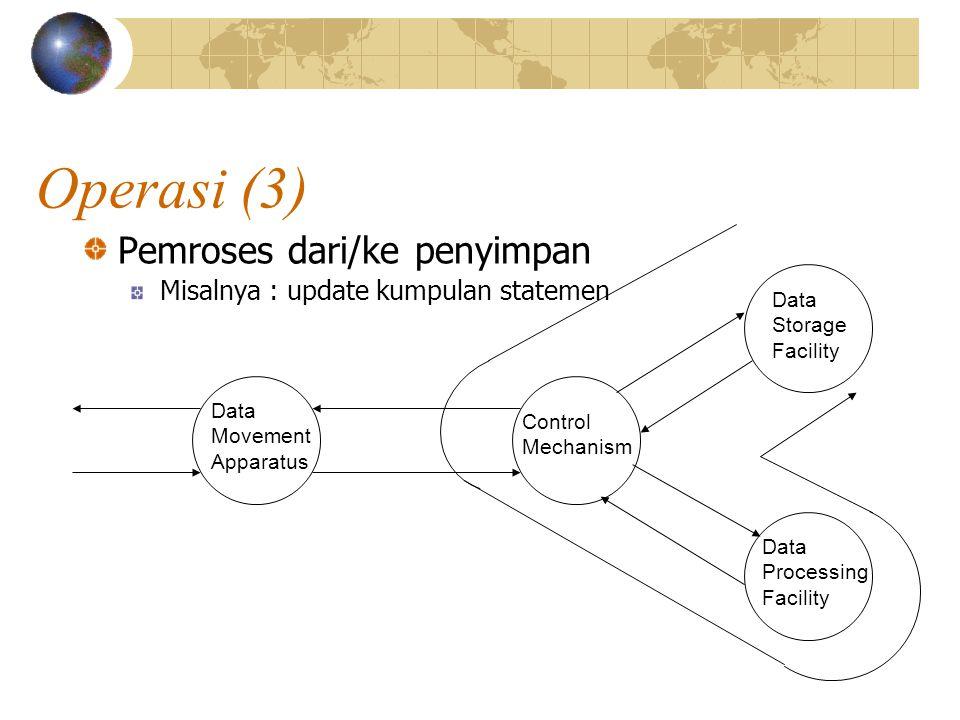 Operasi (3) Pemroses dari/ke penyimpan