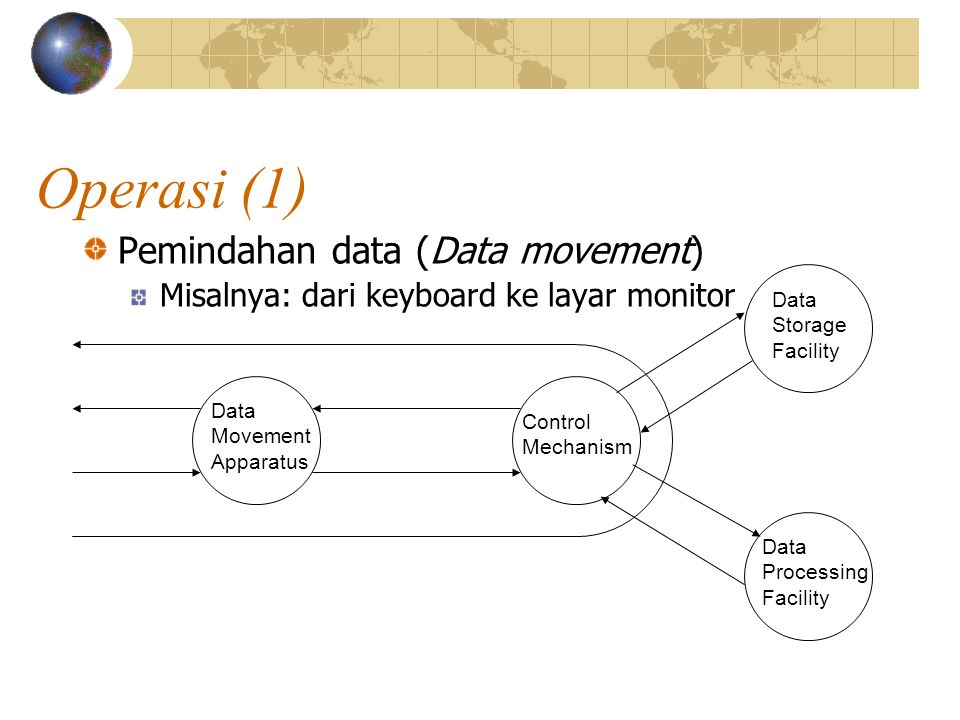 Operasi (1) Pemindahan data (Data movement)