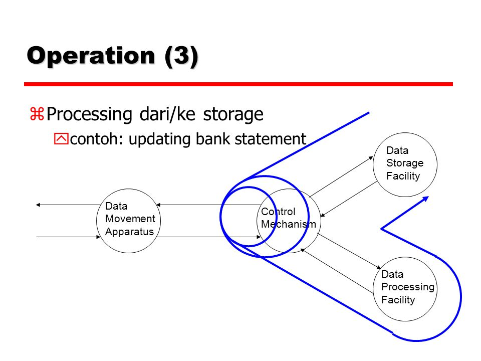 Operation (3)‏ Processing dari/ke storage