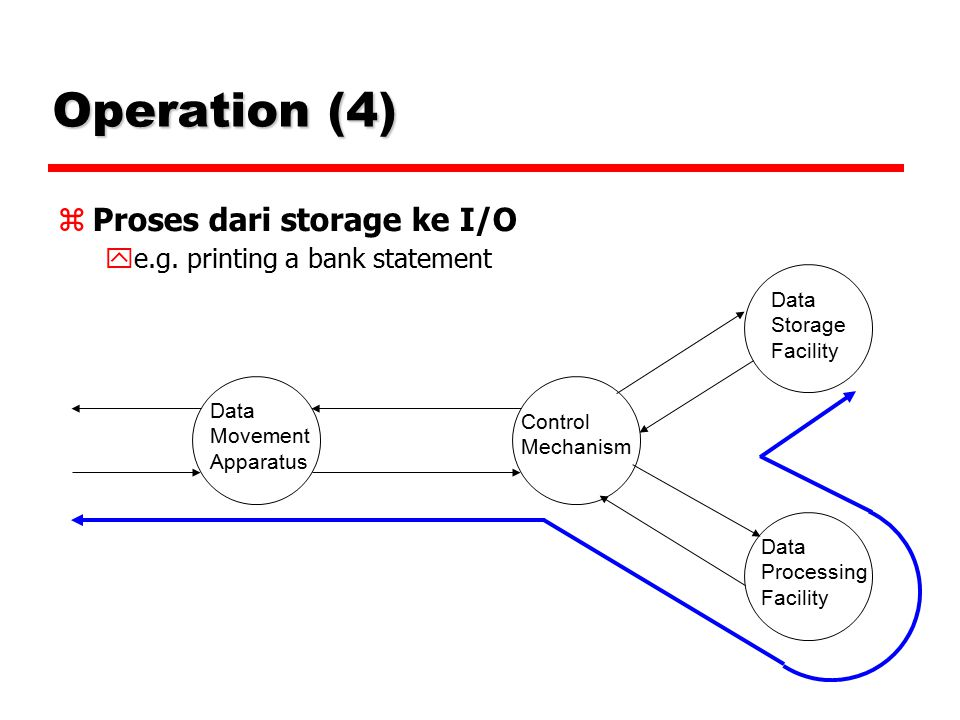 Operation (4)‏ Proses dari storage ke I/O