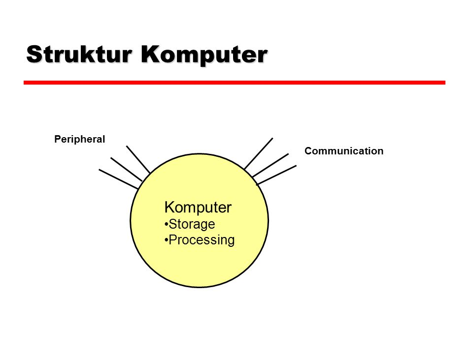 Struktur Komputer Peripheral Communication Komputer Storage Processing
