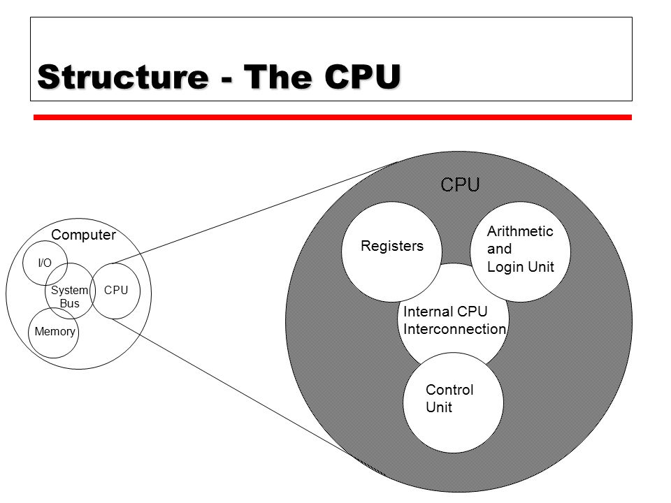 Structure - The CPU CPU Arithmetic Computer and Registers Login Unit