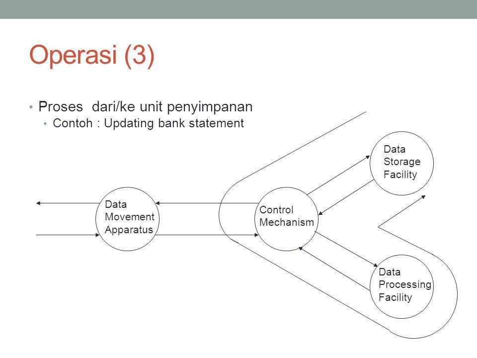 Operasi (3) Proses dari/ke unit penyimpanan