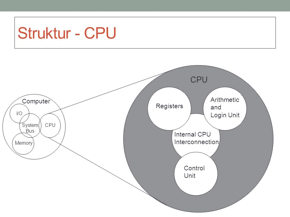 Struktur - CPU CPU Arithmetic Computer and Registers Login Unit