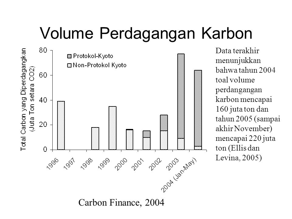 Volume Perdagangan Karbon