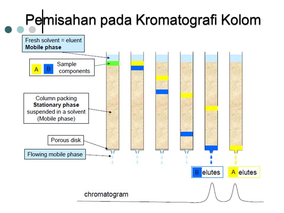 Pemisahan pada Kromatografi Kolom