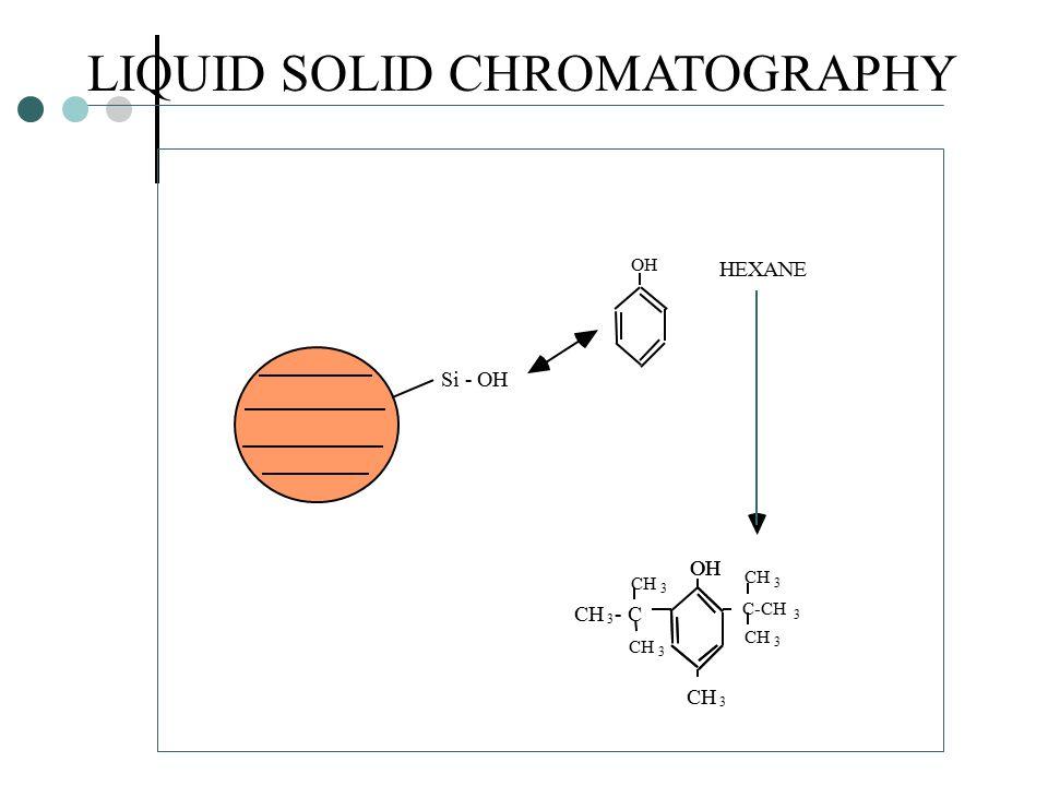 LIQUID SOLID CHROMATOGRAPHY