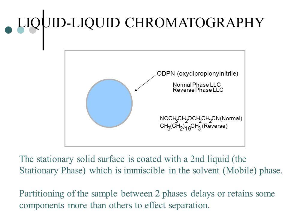 LIQUID-LIQUID CHROMATOGRAPHY