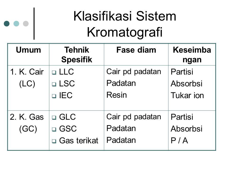 Klasifikasi Sistem Kromatografi