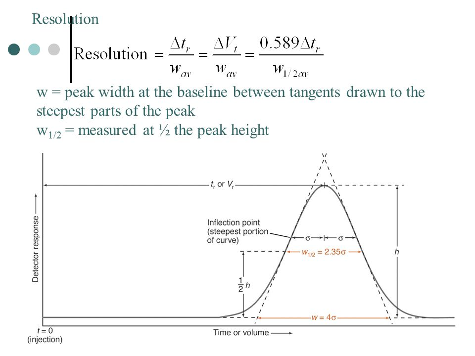 Resolution w = peak width at the baseline between tangents drawn to the steepest parts of the peak.