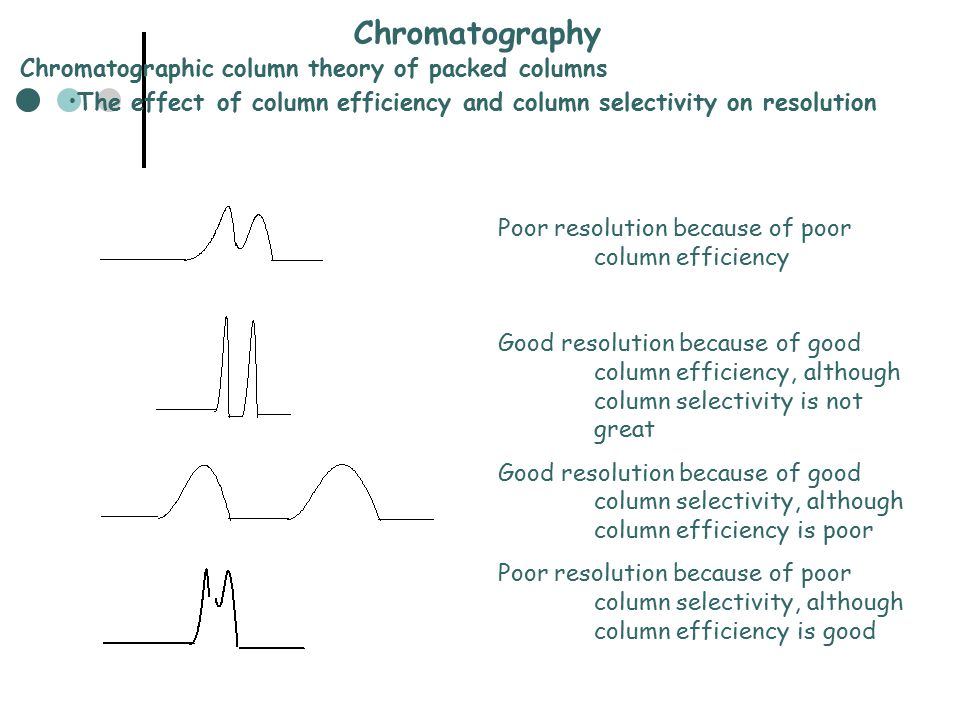 Chromatography Chromatographic column theory of packed columns