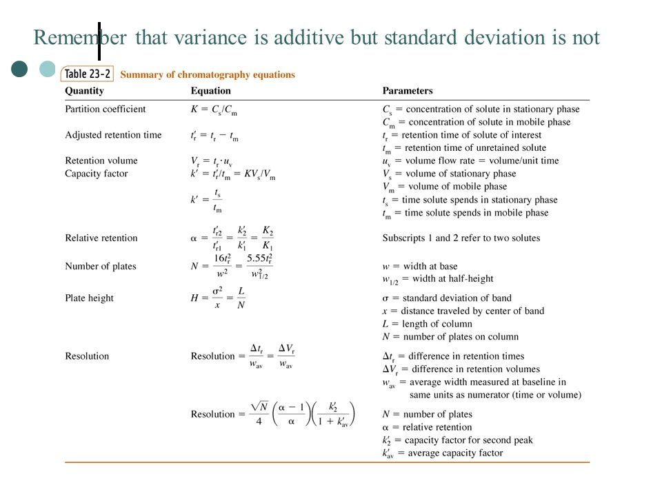 Remember that variance is additive but standard deviation is not