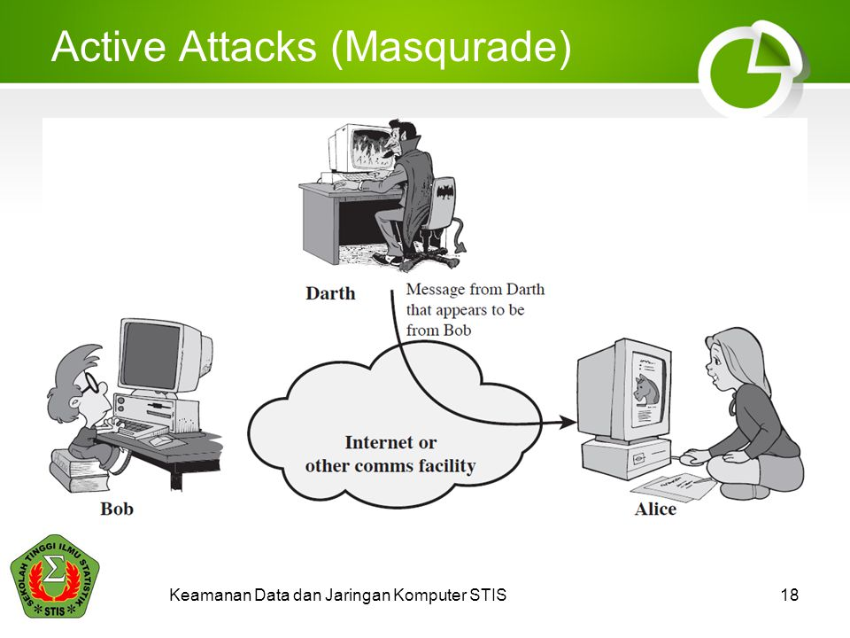 Active Attacks (Masqurade)