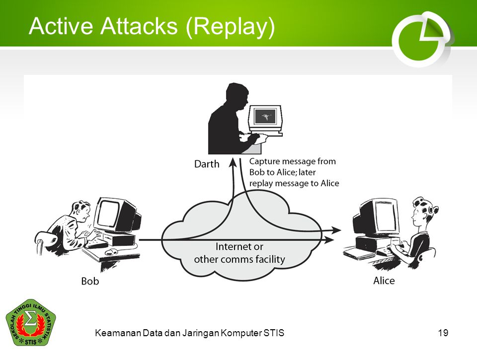 Active Attacks (Replay)
