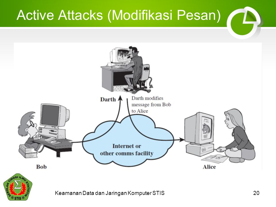Active Attacks (Modifikasi Pesan)