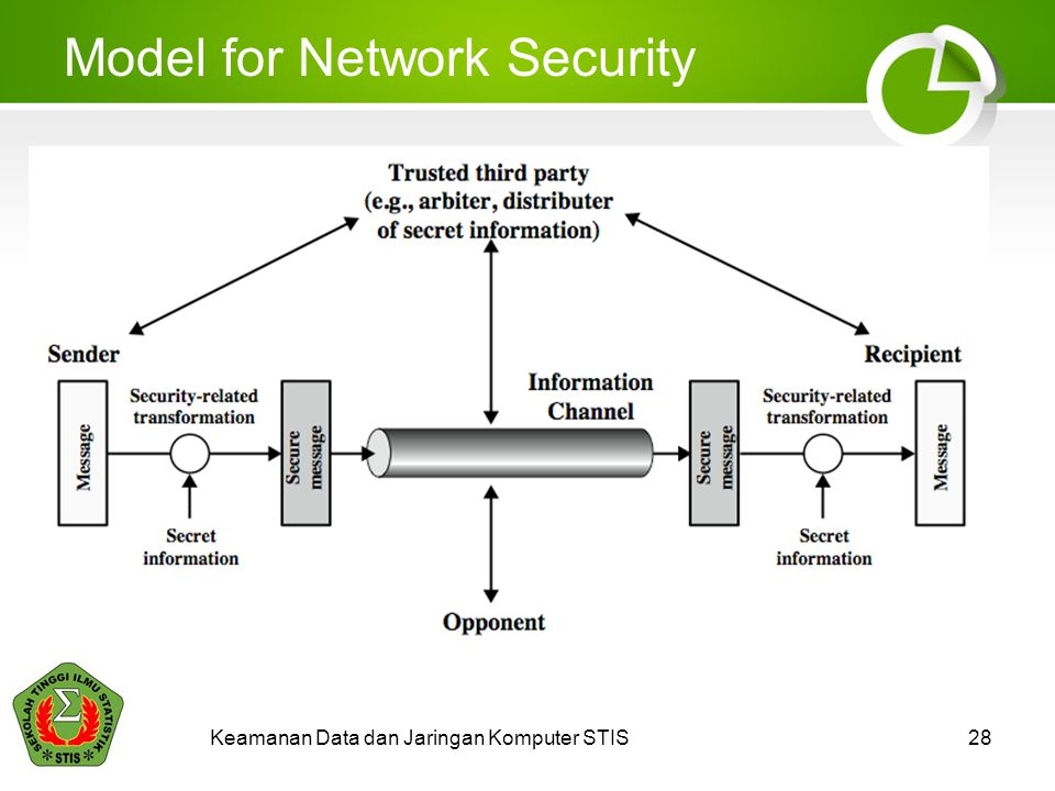 Model for Network Security