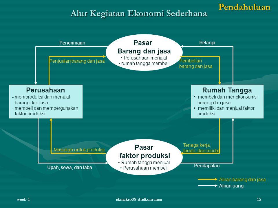 Alur Kegiatan Ekonomi Sederhana