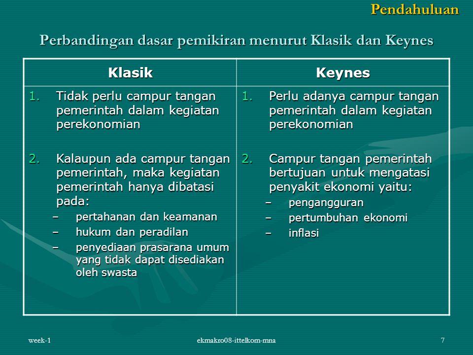 Perbandingan dasar pemikiran menurut Klasik dan Keynes