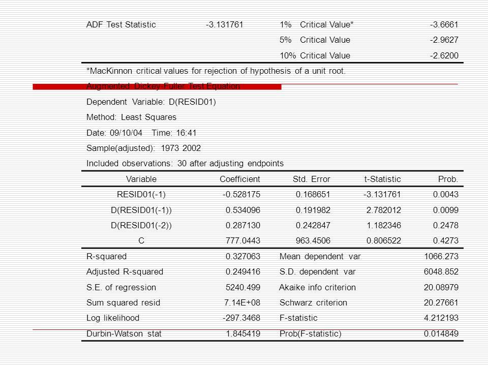 ADF Test Statistic -3.131761. 1% Critical Value* -3.6661. 5% Critical Value. -2.9627. 10% Critical Value.