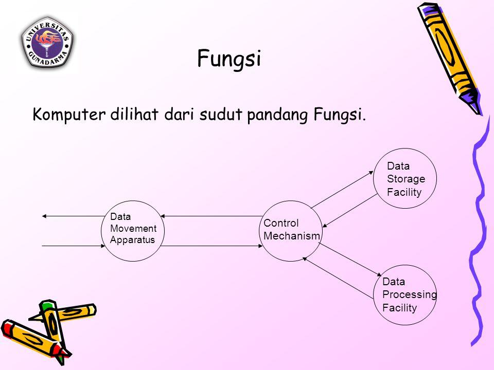 Fungsi Komputer dilihat dari sudut pandang Fungsi. Storage Facility