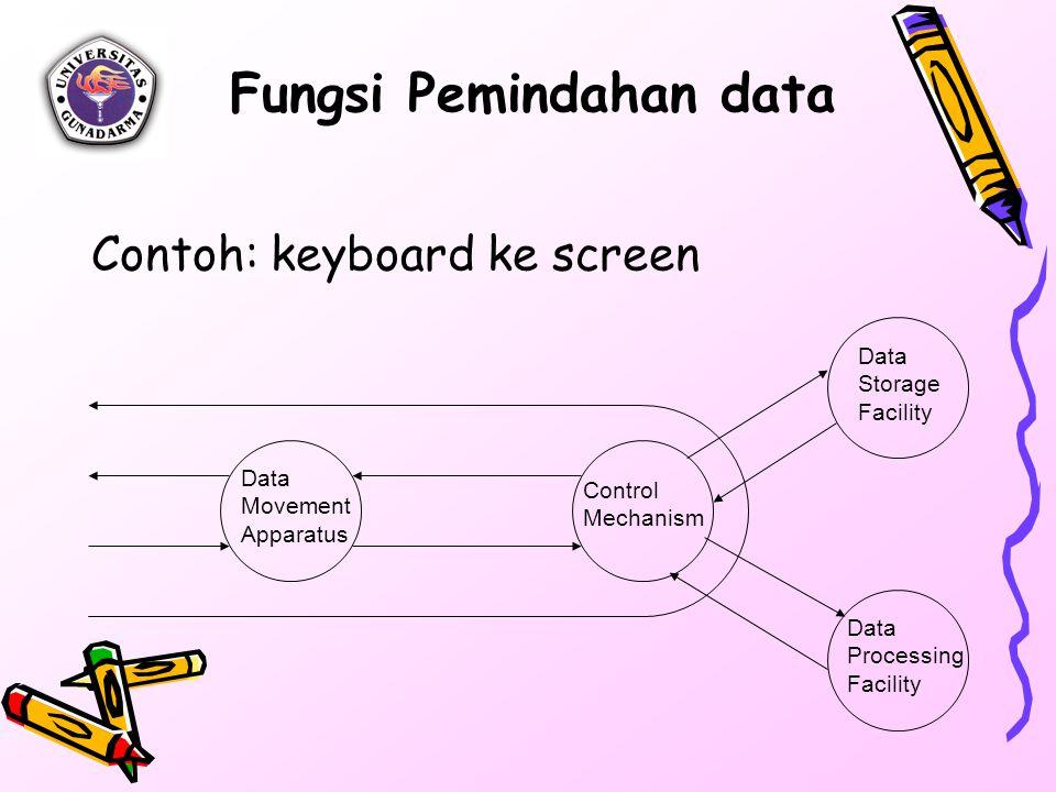 Fungsi Pemindahan data