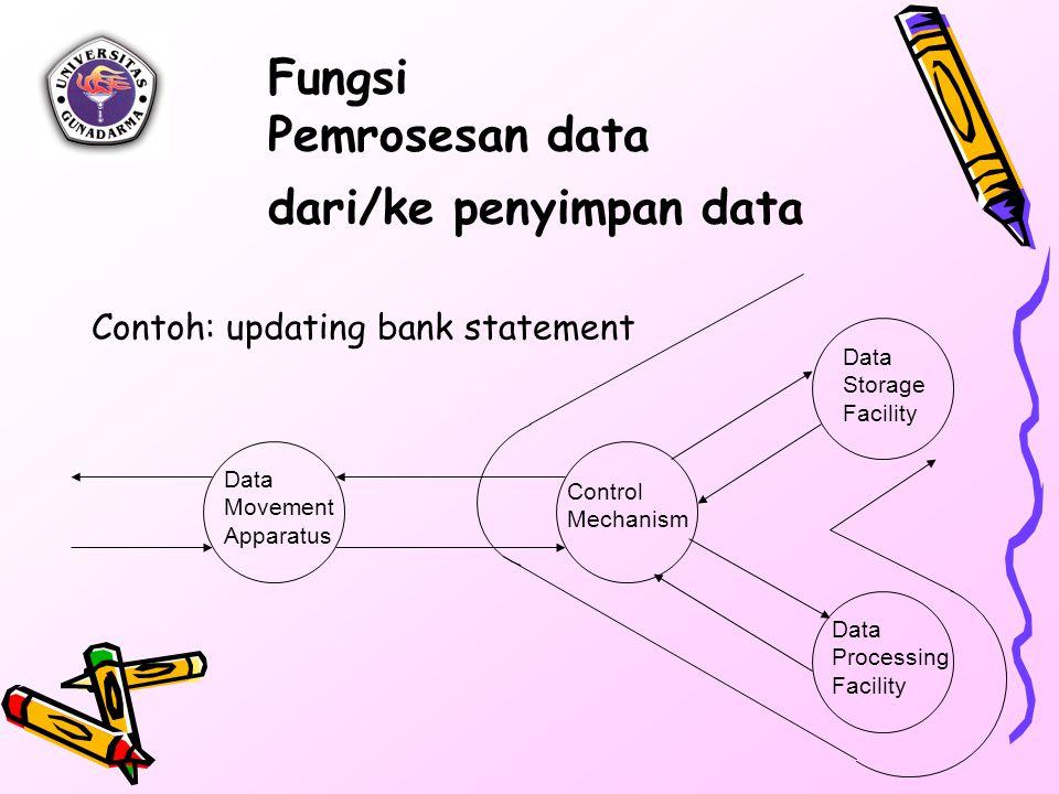 Fungsi Pemrosesan data dari/ke penyimpan data