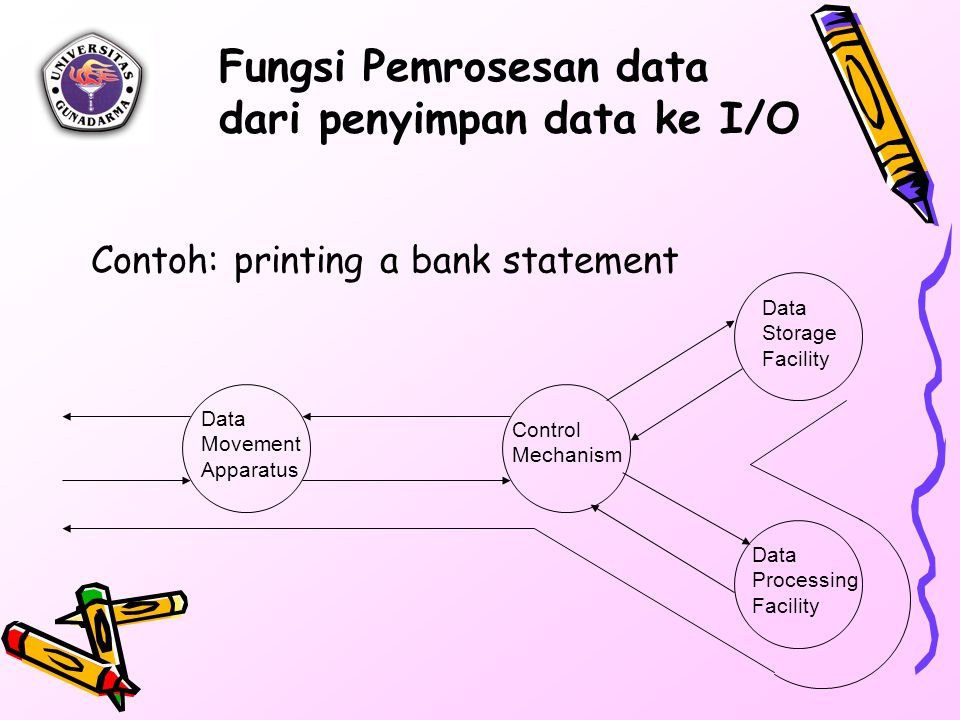 Fungsi Pemrosesan data dari penyimpan data ke I/O