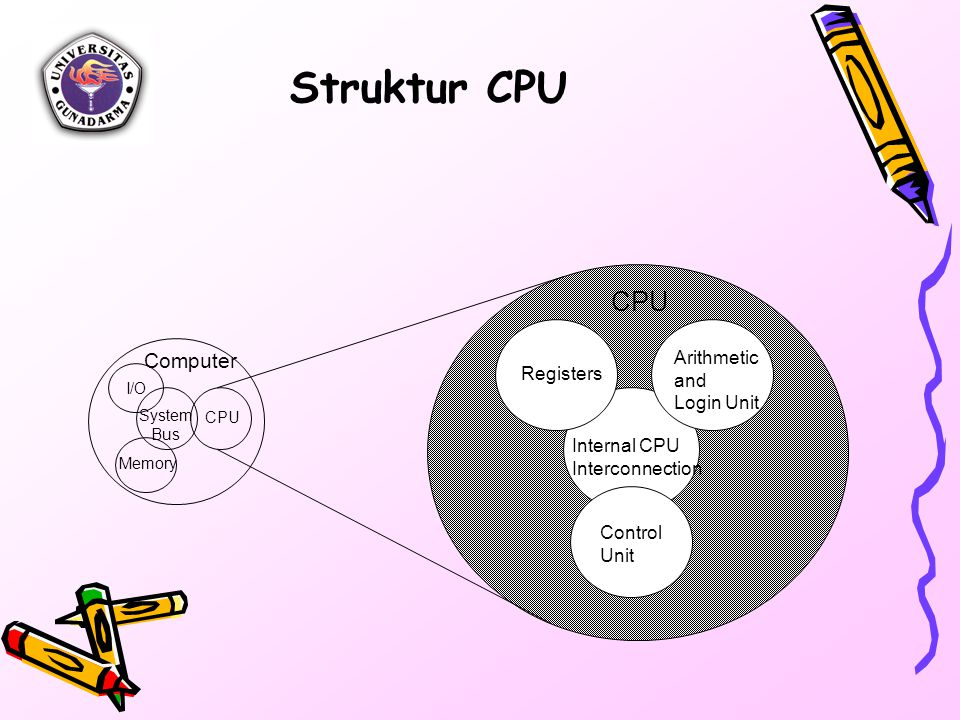 Struktur CPU Computer Arithmetic and Registers Login Unit Internal CPU