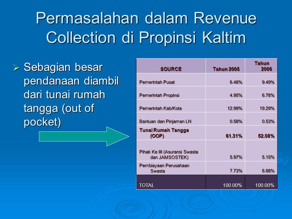 Permasalahan dalam Revenue Collection di Propinsi Kaltim