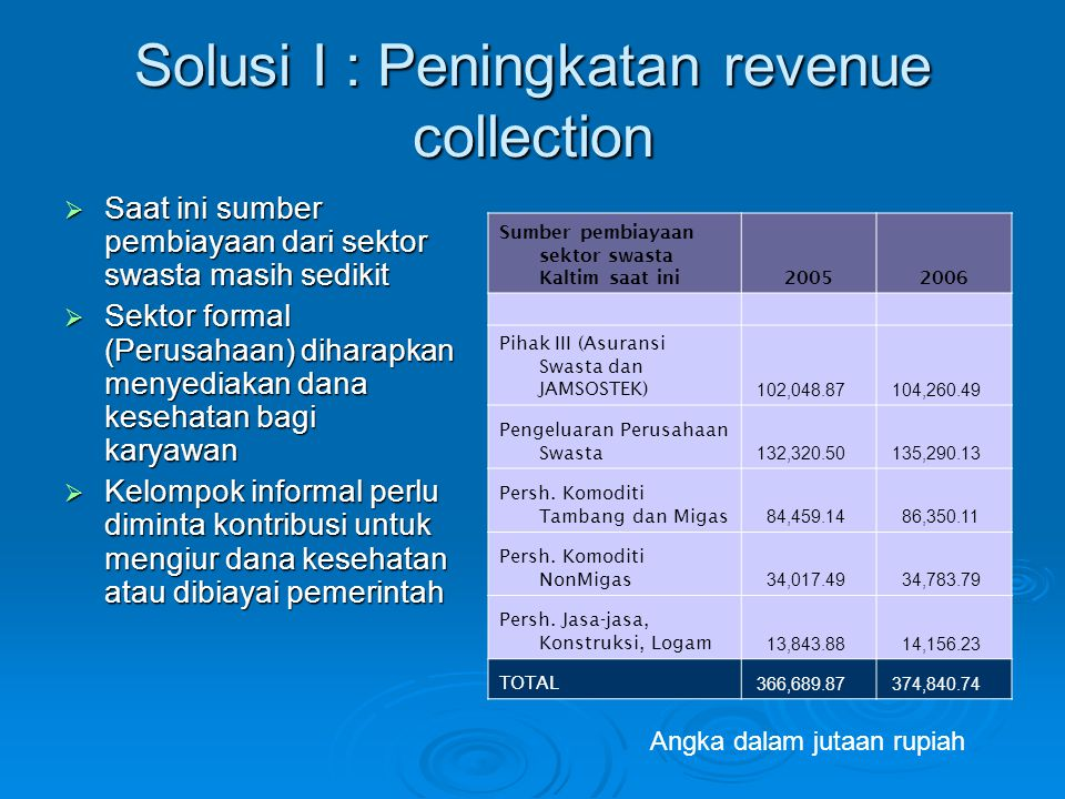 Solusi I : Peningkatan revenue collection