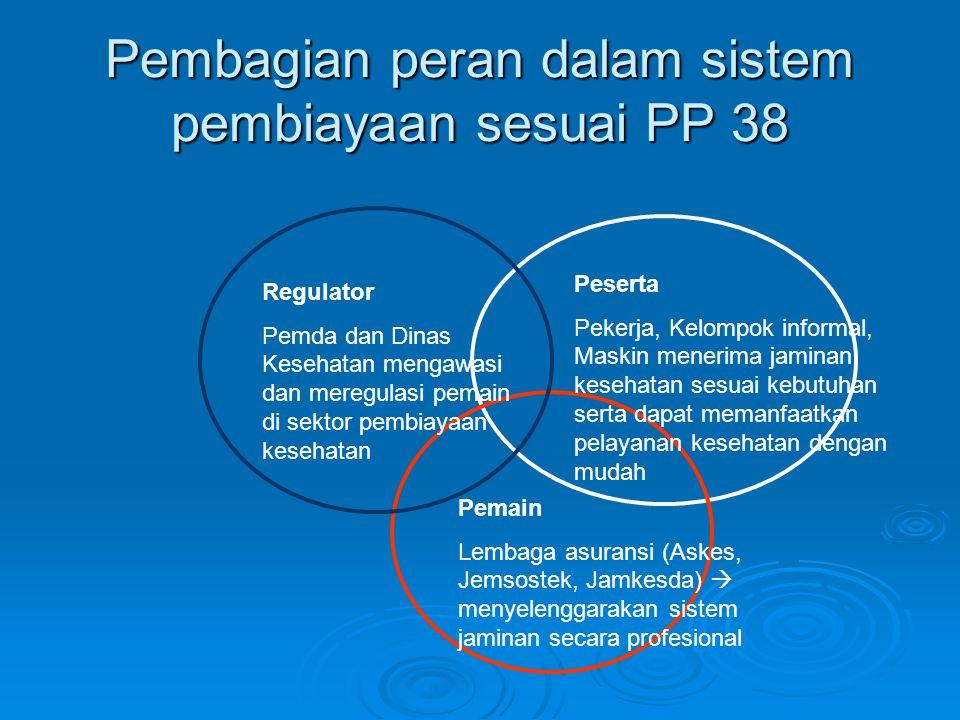 Pembagian peran dalam sistem pembiayaan sesuai PP 38