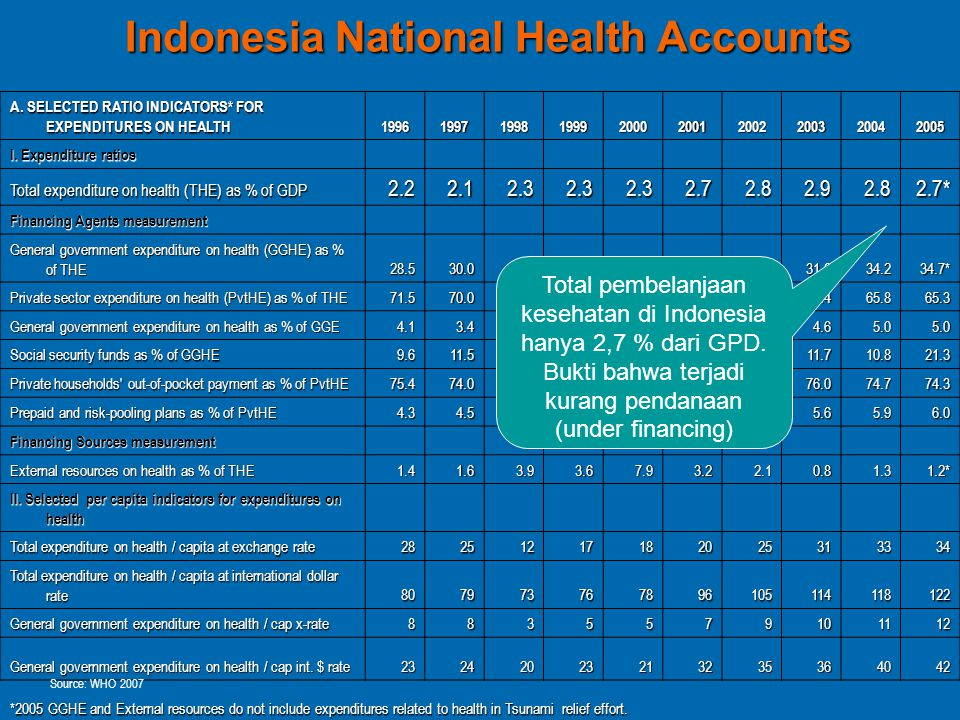 Indonesia National Health Accounts