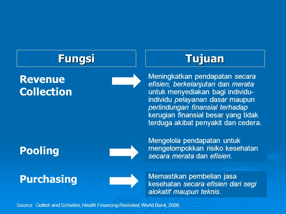 Fungsi Tujuan Revenue Collection Pooling Purchasing