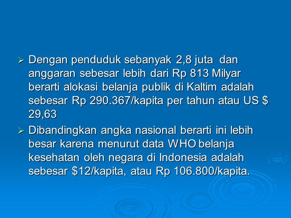 Dengan penduduk sebanyak 2,8 juta dan anggaran sebesar lebih dari Rp 813 Milyar berarti alokasi belanja publik di Kaltim adalah sebesar Rp 290.367/kapita per tahun atau US $ 29,63