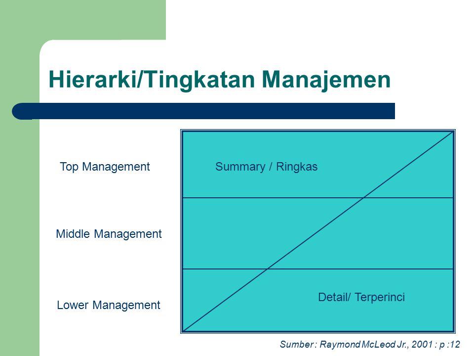 Hierarki/Tingkatan Manajemen