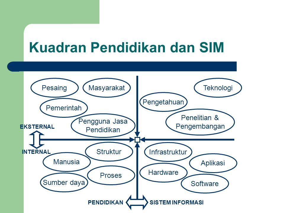 Kuadran Pendidikan dan SIM