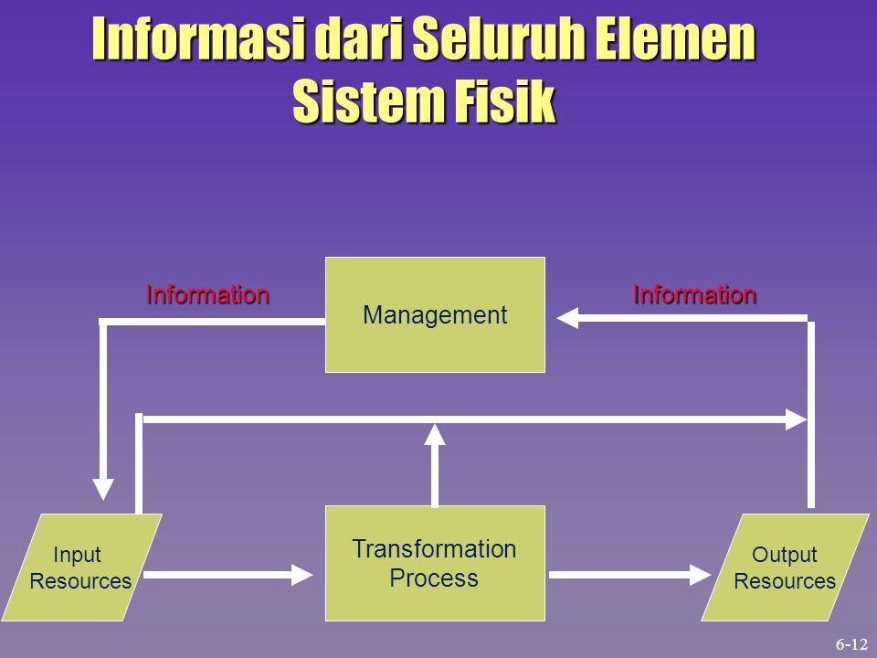 Informasi dari Seluruh Elemen Sistem Fisik