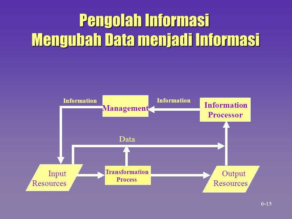 Mengubah Data menjadi Informasi