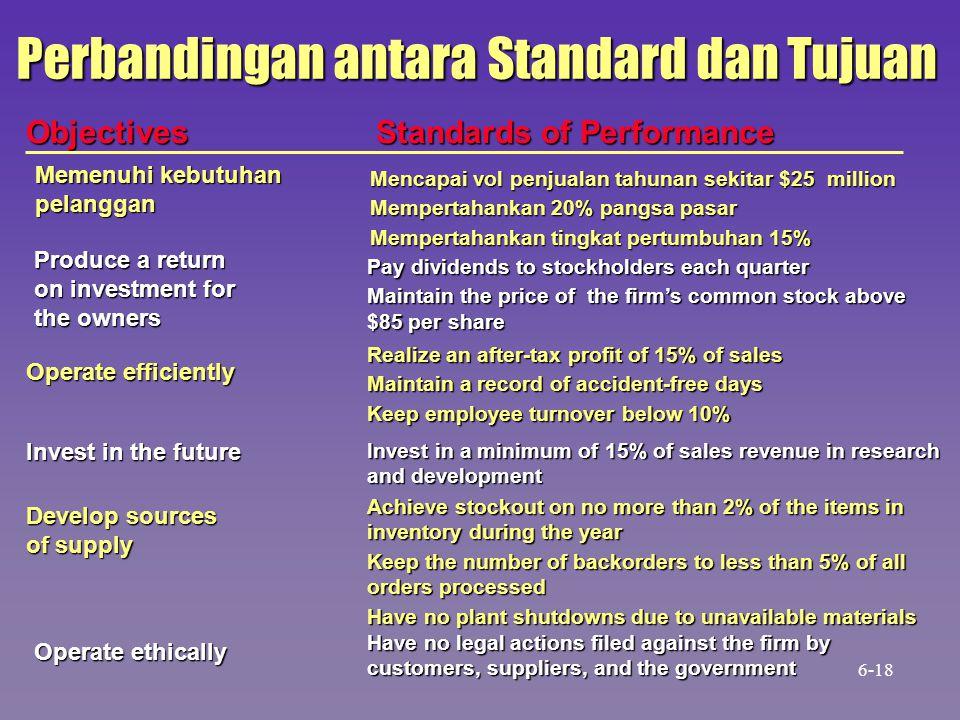 Perbandingan antara Standard dan Tujuan