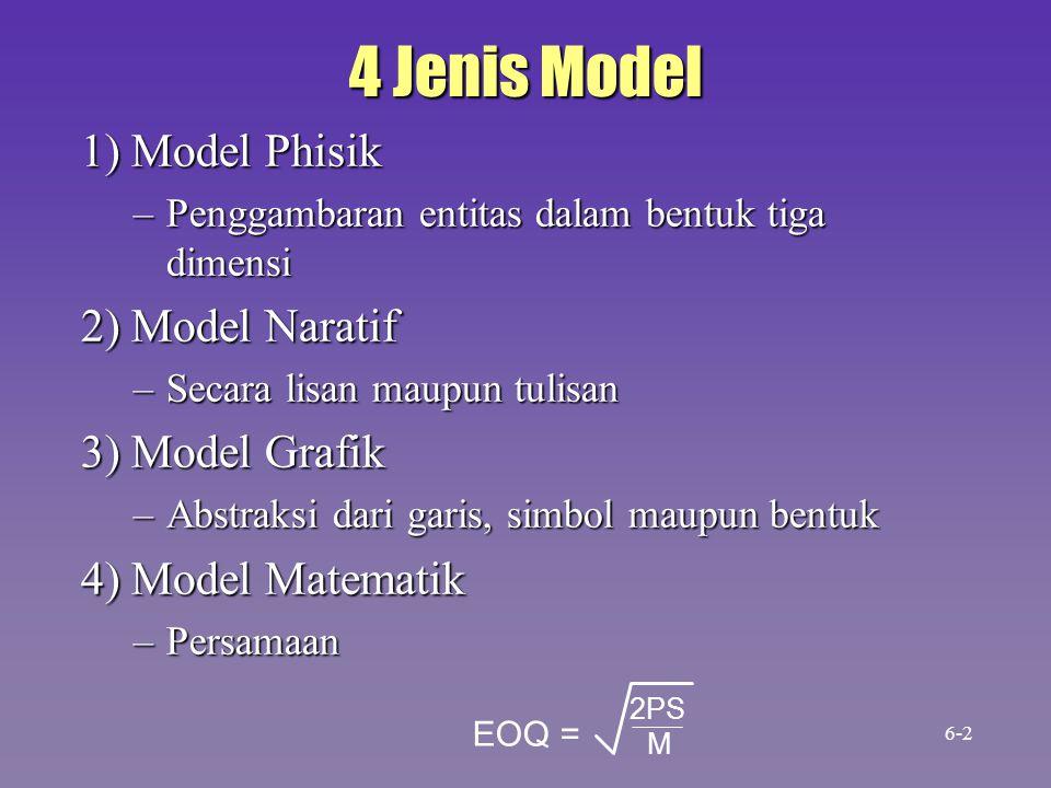 4 Jenis Model 1) Model Phisik 2) Model Naratif 3) Model Grafik