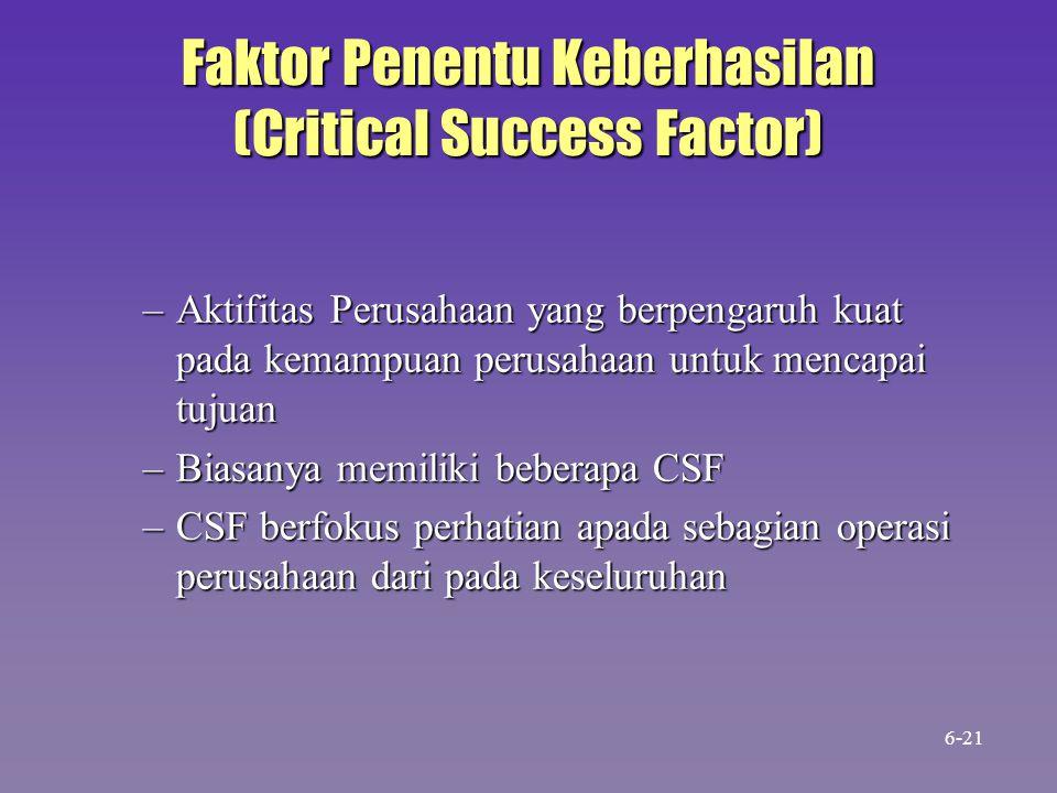 Faktor Penentu Keberhasilan (Critical Success Factor)