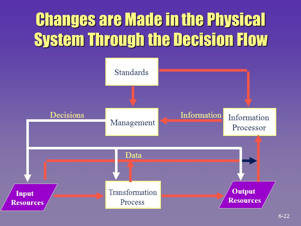 Changes are Made in the Physical System Through the Decision Flow